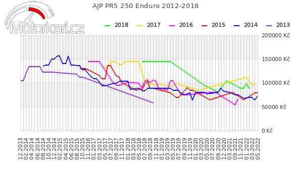 AJP PR5 250 Enduro 2012-2018