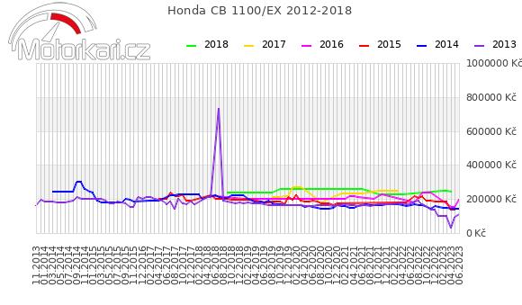 Honda CB 1100 2012-2018