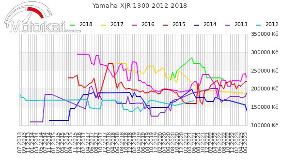 Yamaha XJR 1300 2012-2018