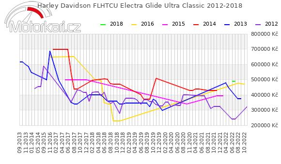 Harley Davidson FLHTCU Electra Glide Ultra Classic 2012-2018