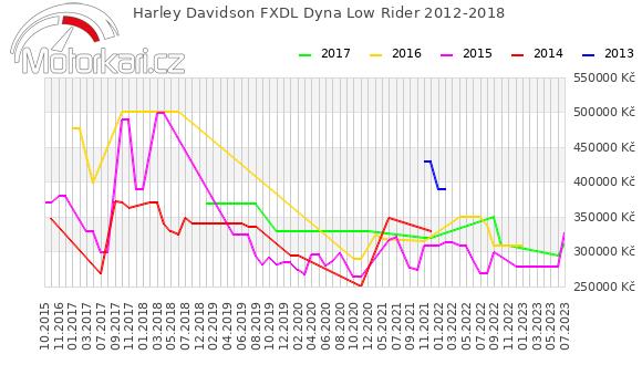 Harley Davidson FXDL Dyna Low Rider 2012-2018