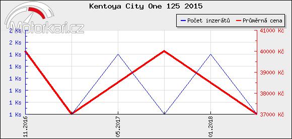 Kentoya City One 125 2015