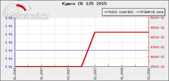 Kymco CK 125 2015
