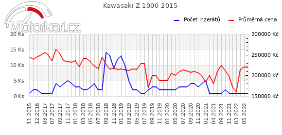Kawasaki Z 1000 2015