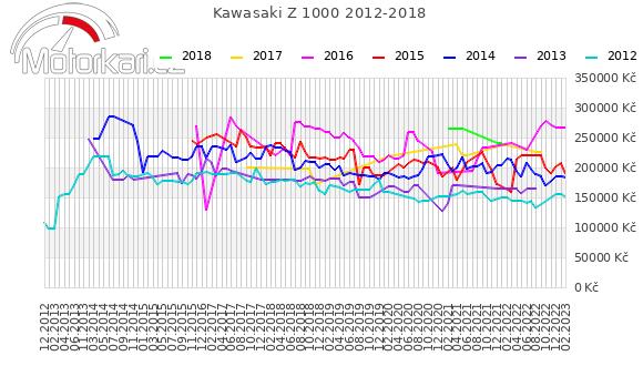 Kawasaki Z 1000 2012-2018
