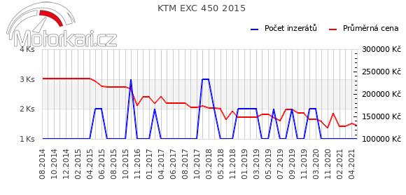 KTM EXC 450 2015