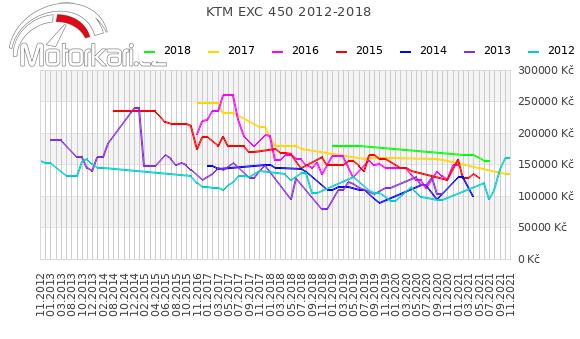KTM EXC 450 2012-2018