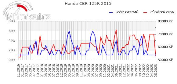Honda CBR 125R 2015