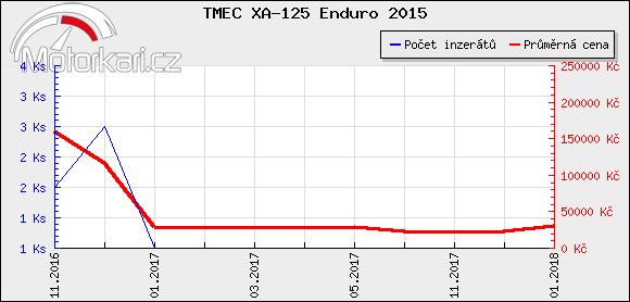 TMEC XA-125 Enduro 2015