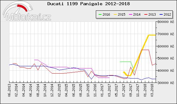 Ducati 1199 Panigale 2012-2018