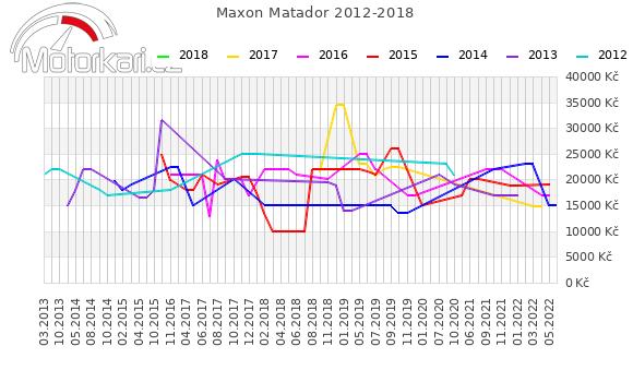 Maxon Matador 2012-2018