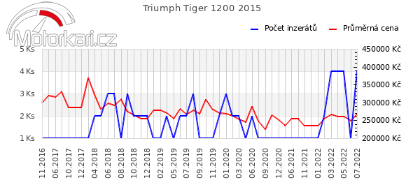 Triumph Tiger Explorer 2015