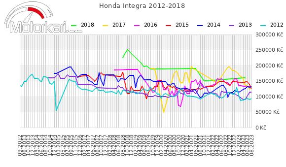 Honda Integra 2012-2018