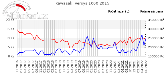Kawasaki Versys 1000 2015