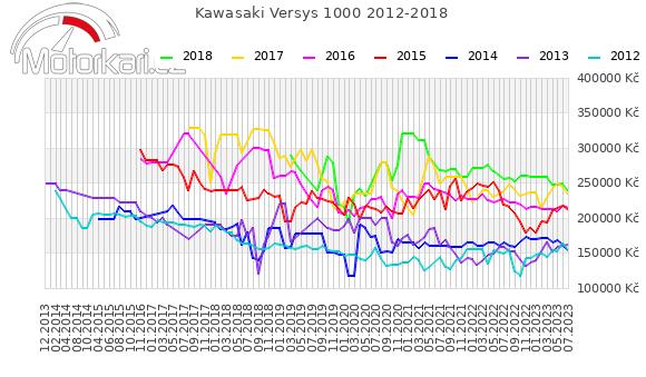 Kawasaki Versys 1000 2012-2018