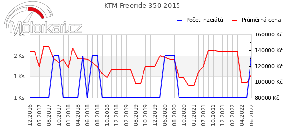 KTM Freeride 350 2015