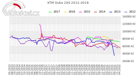 KTM Duke 200 2012-2018