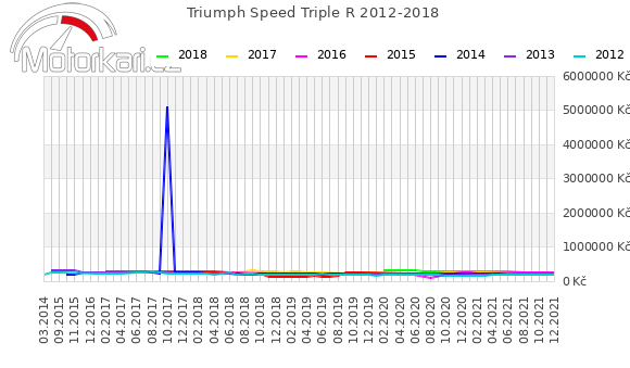 Triumph Speed Triple R 2012-2018