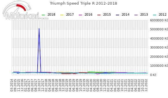 Triumph Speed Triple R 2012-2018