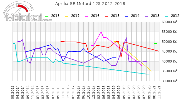 Aprilia SR Motard 125 2012-2018