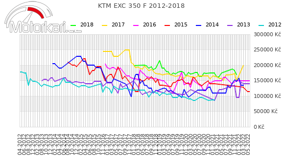 KTM EXC 350 F 2012-2018
