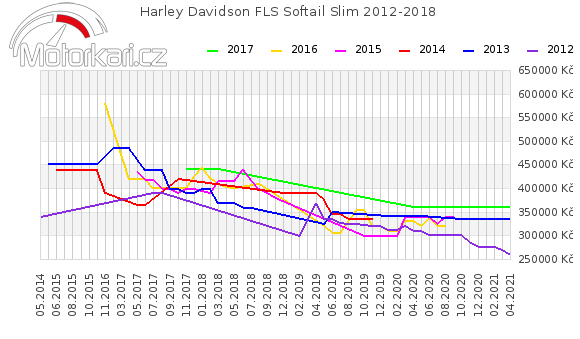 Harley Davidson FLS Softail Slim 2012-2018