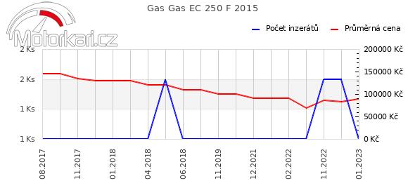 Gas Gas EC 250 F 2015