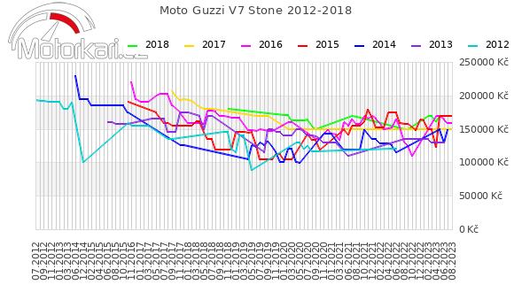 Moto Guzzi V7 Stone 2012-2018