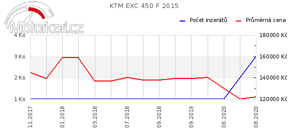 KTM EXC 450 F 2015