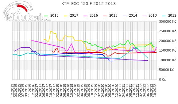 KTM EXC 450 F 2012-2018