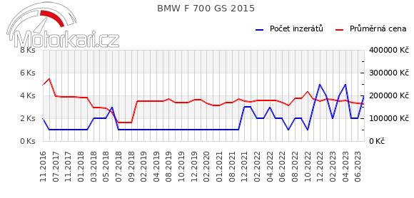 BMW F 700 GS 2015