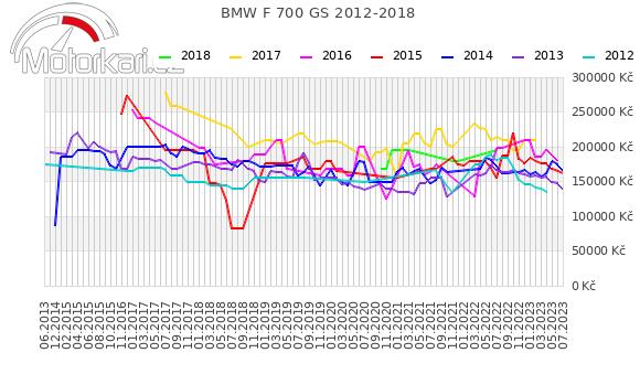 BMW F 700 GS 2012-2018