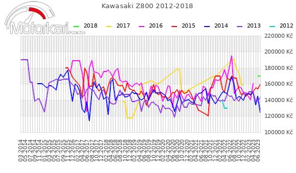 Kawasaki Z800 2012-2018