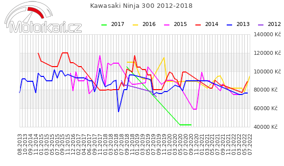Kawasaki Ninja 300 2012-2018