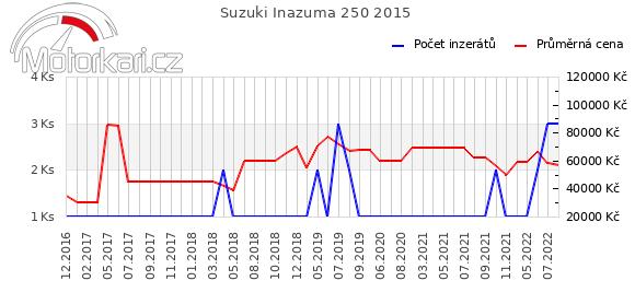 Suzuki Inazuma 250 2015