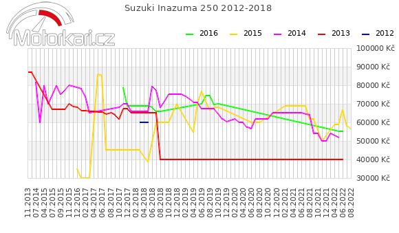 Suzuki Inazuma 250 2012-2018