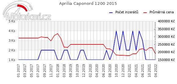 Aprilia Caponord 1200 2015