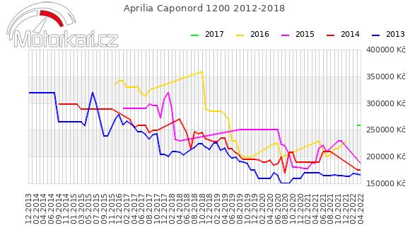 Aprilia Caponord 1200 2012-2018