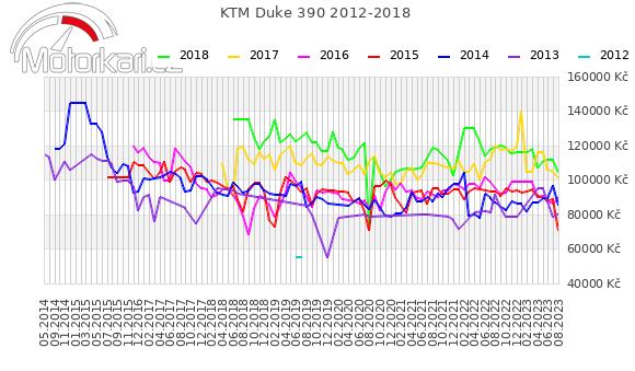 KTM Duke 390 2012-2018