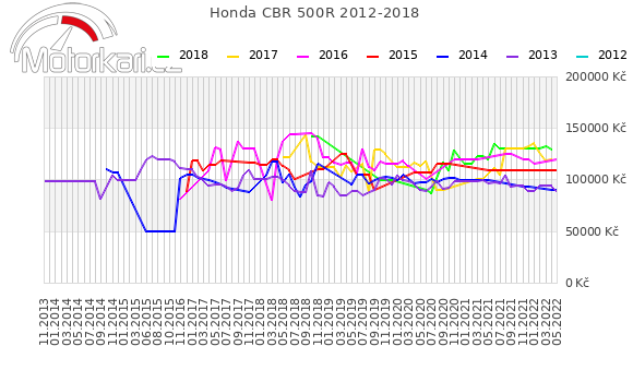 Honda CBR 500R 2012-2018
