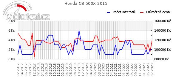 Honda CB 500X 2015