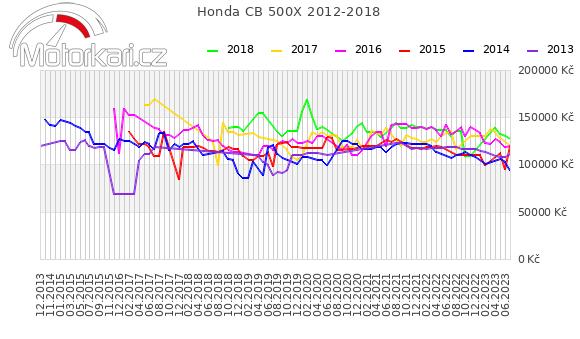 Honda CB 500X 2012-2018