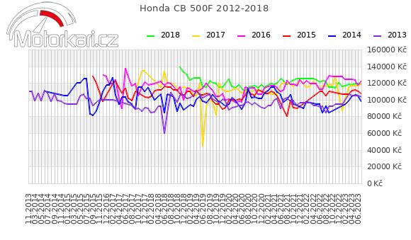 Honda CB 500F 2012-2018