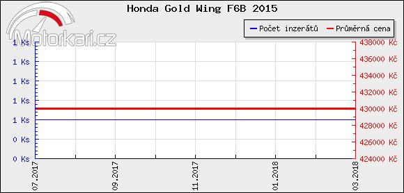 Honda Gold Wing F6B 2015