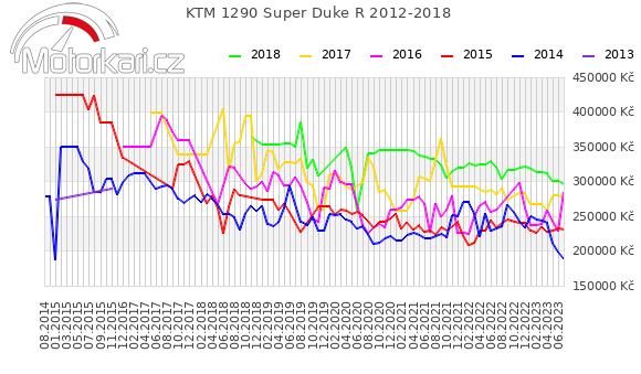 KTM 1290 Super Duke R 2012-2018