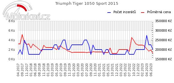 Triumph Tiger 1050 Sport 2015
