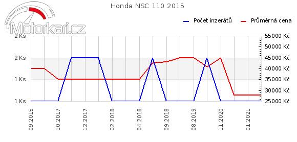 Honda NSC 110 2015