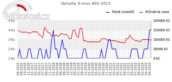 Yamaha X-max 400 2015