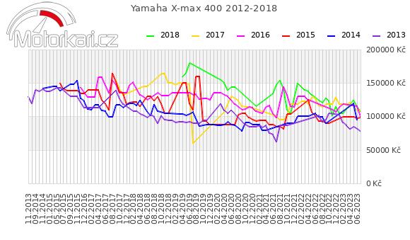 Yamaha X-max 400 2012-2018