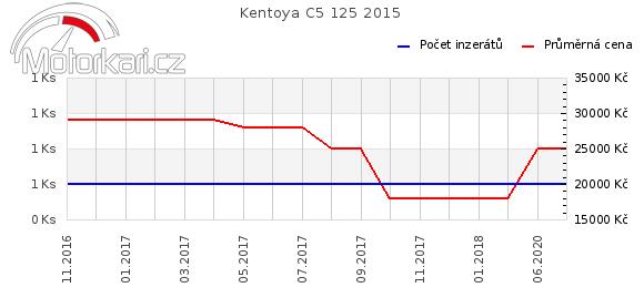 Kentoya C5 125 2015